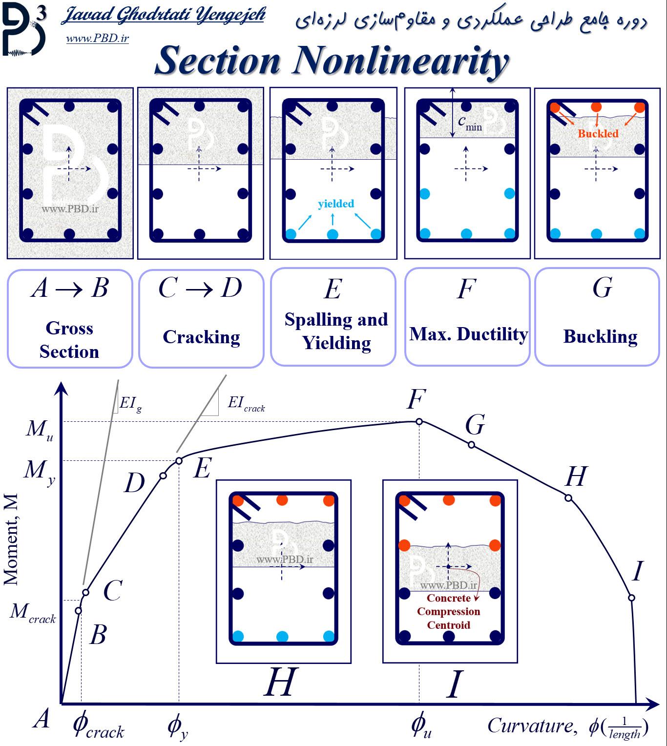 بررسی کامل منحنی ممان - انحنای یک مقطع بتنی با رویکرد طراحی عملکردی و مقاوم سازی