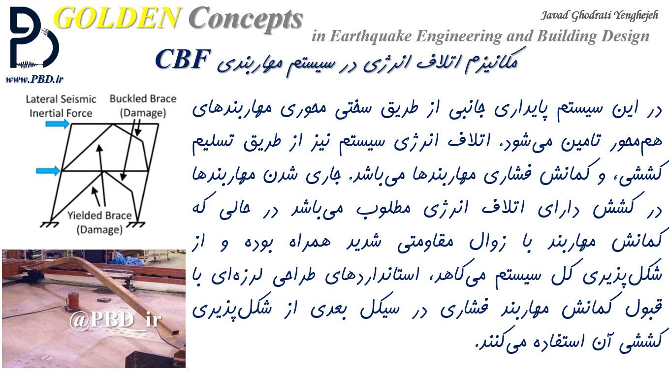 مکانیزم اتلاف انرژی در سیستم مهاربندی CBF
