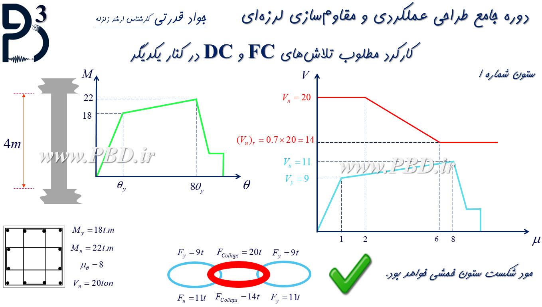 کارکرد مطلوب و غیرمطلوب تلاشهای FC و DC (مفهوم ستون کوتاه)