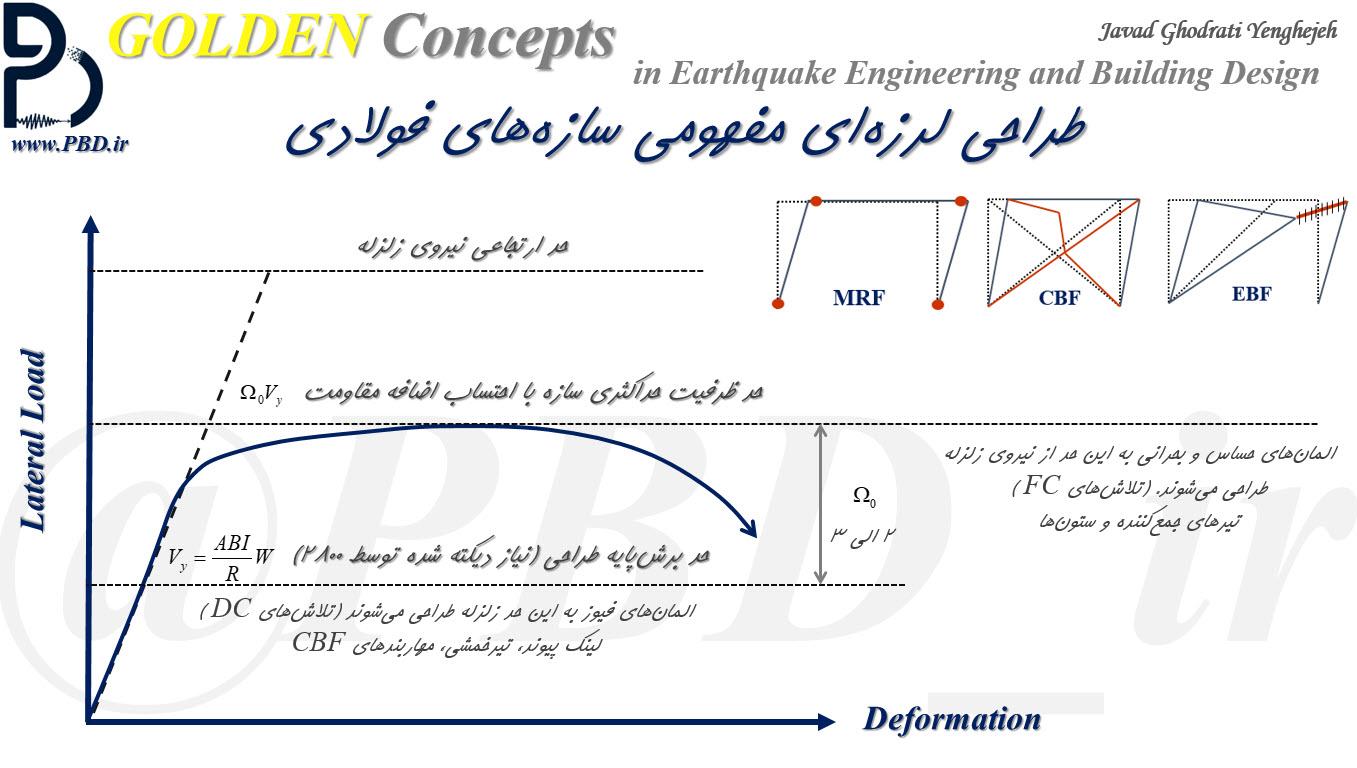 طراحی لرزهای مفهومی سازههای فولادی