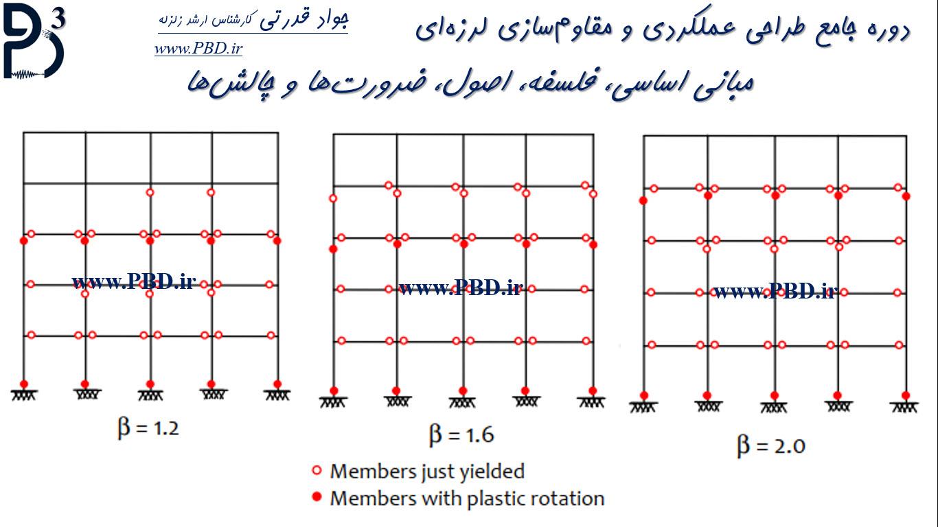 1-نحوه تغییر توالی تشکیل مفاصل پلاستیک با تغییر نسبت مقاومت ستونها