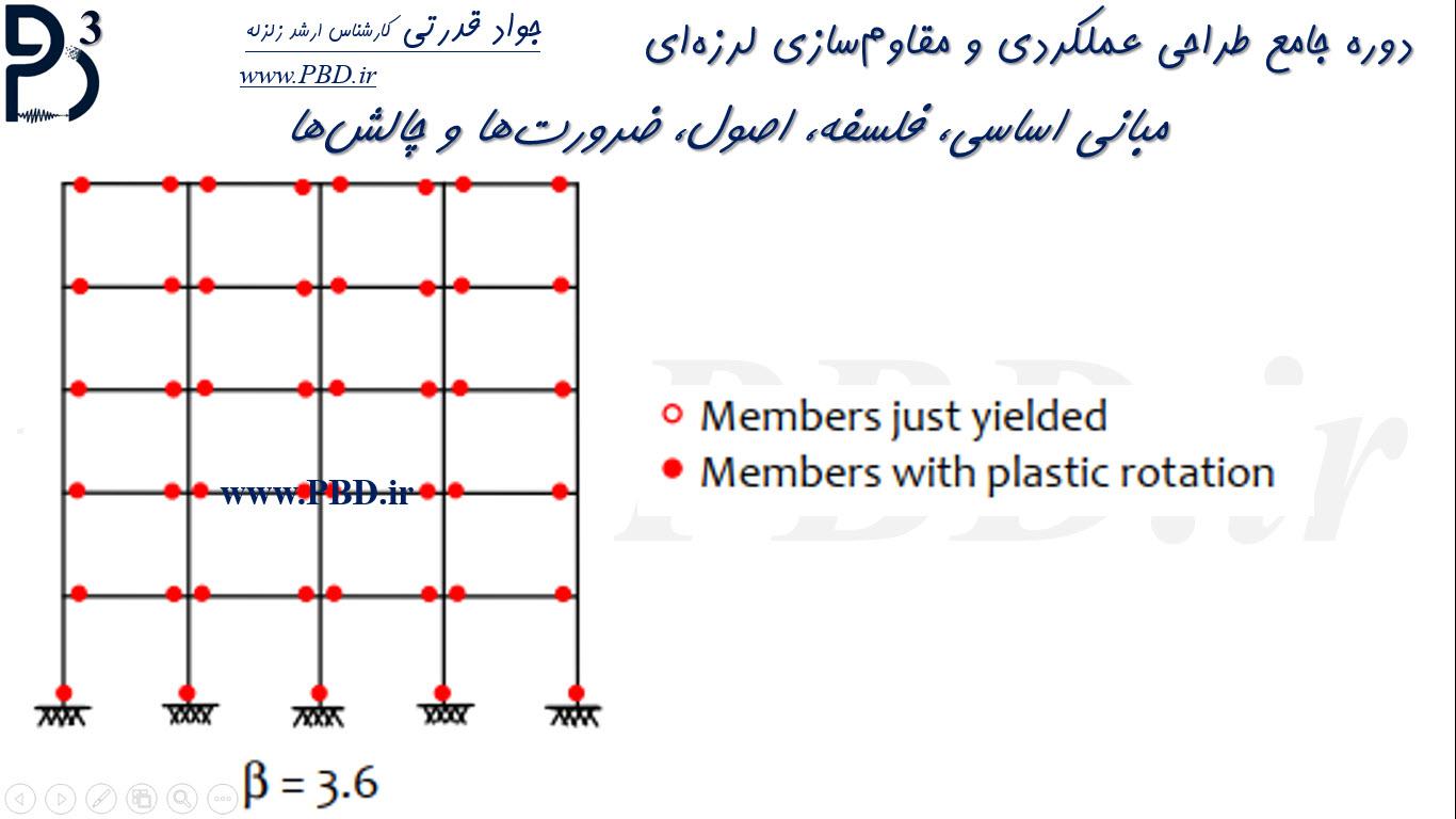 3-نحوه تغییر توالی تشکیل مفاصل پلاستیک با تغییر نسبت مقاومت ستونها