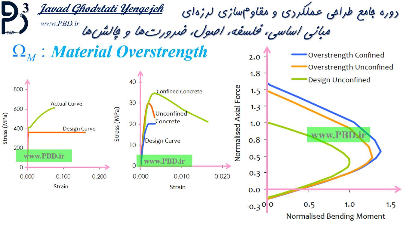 منحنی اندرکنش ستونهای بتنی براساس اثرات اضافه مقاومت مصالح و محصورشدگی بتن