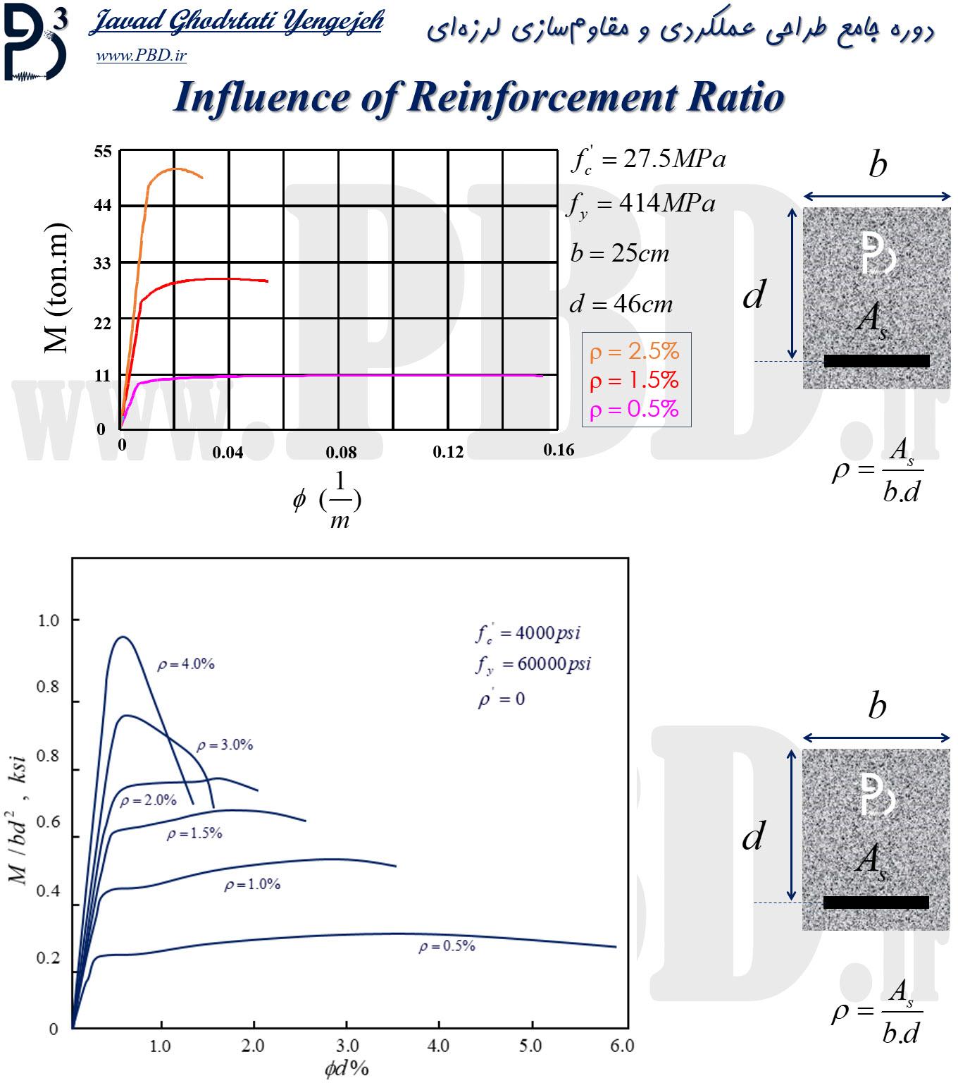 اثرات آرماتورهای طولی در منحنی ظرفیت خمشی تیرهای بتنآرمه (رفتار غیرخطی تیرهای بتنی)