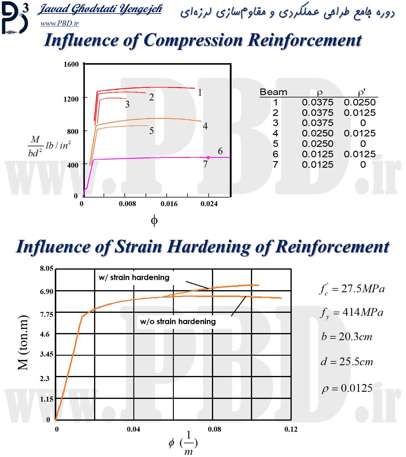 اثرات آرماتورهای طولی فشاری در شکلپذیری تیرهای بتنی (طراحی عملکردی تیرهای بتنی)