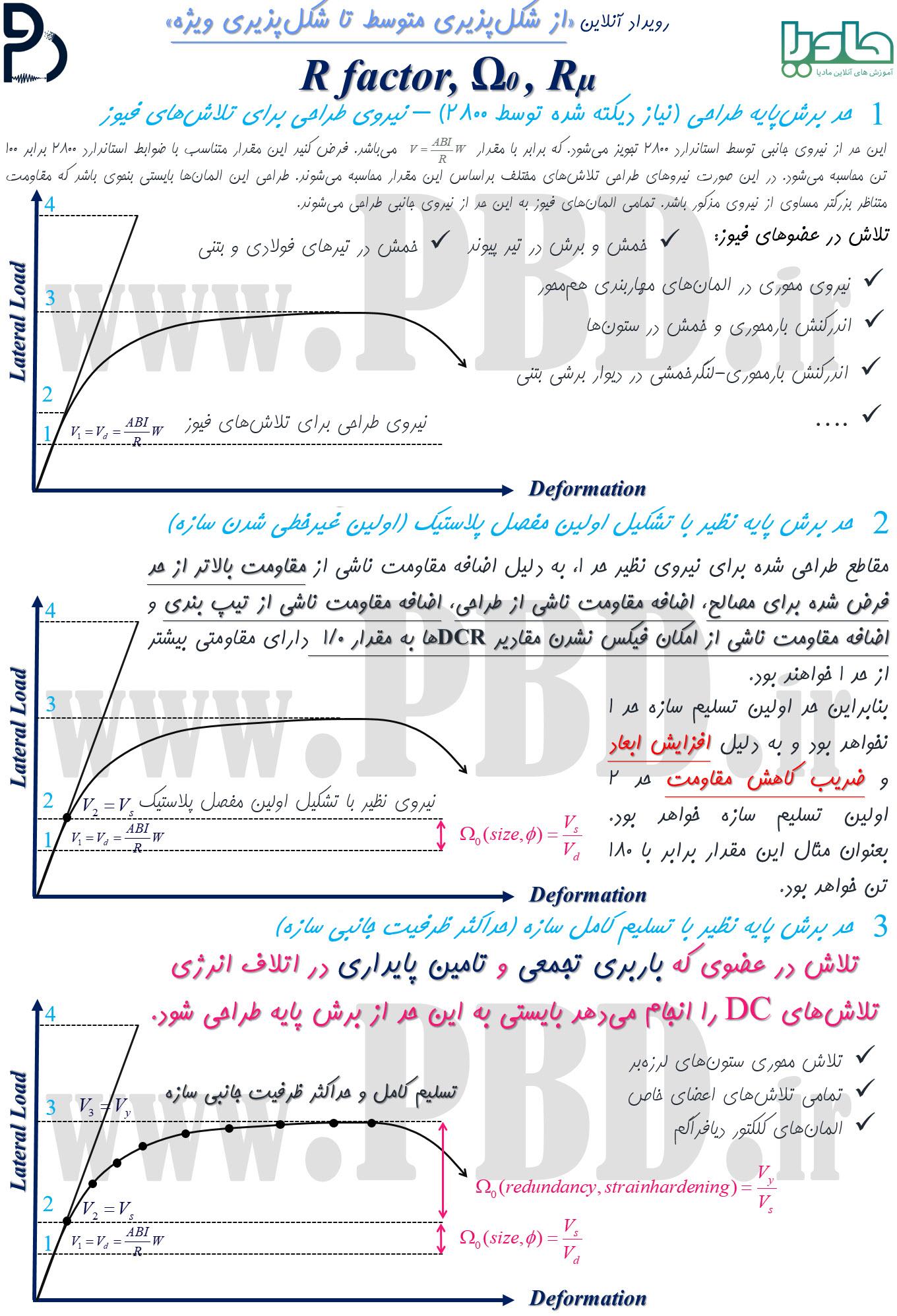 حد برش پایه نظیر با تسلیم کامل سازه (حداکثر ظرفیت جانبی)
