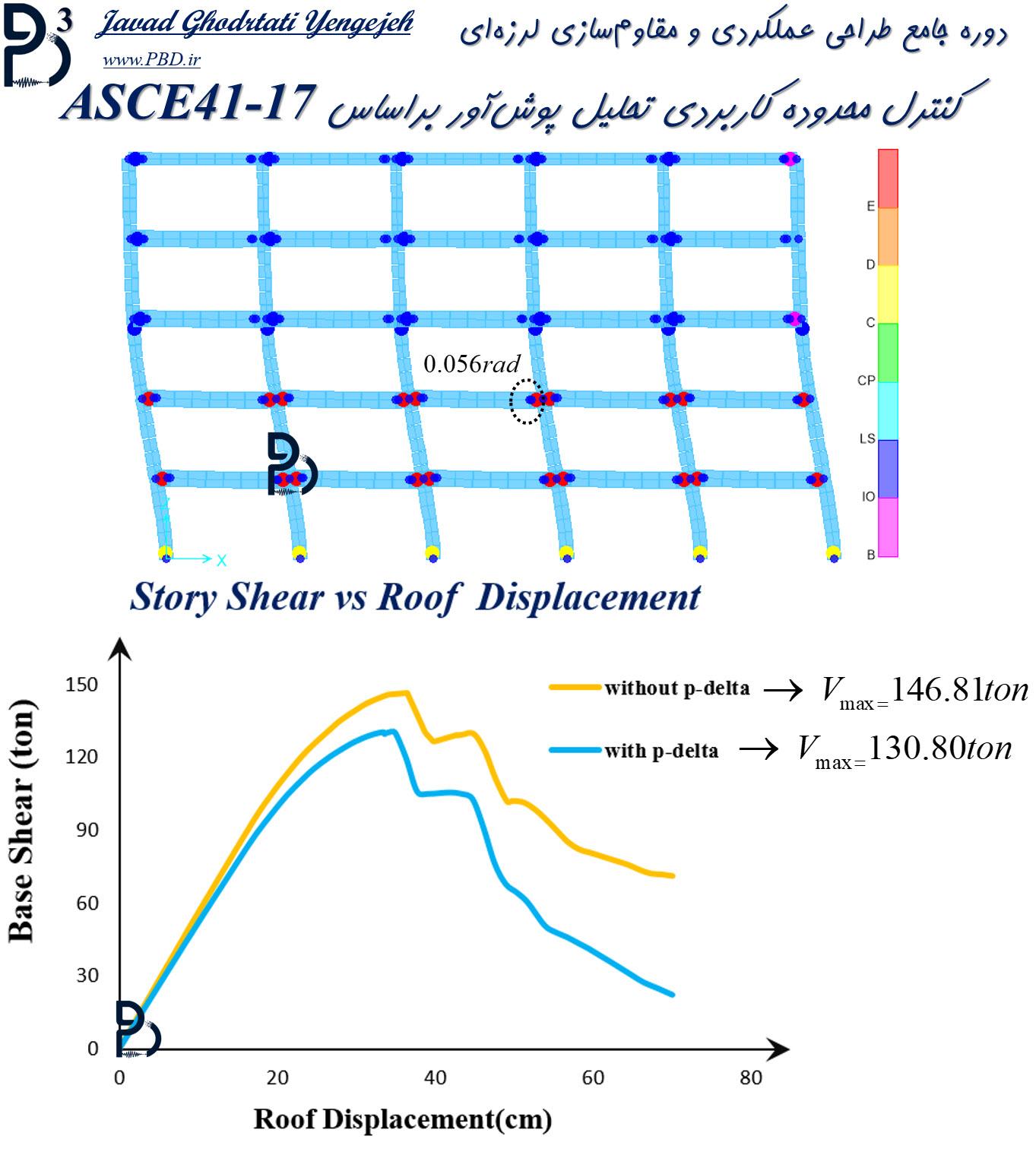 کنترل محدوده کاربردی تحلیل پوشآور براساس ASCE41-17