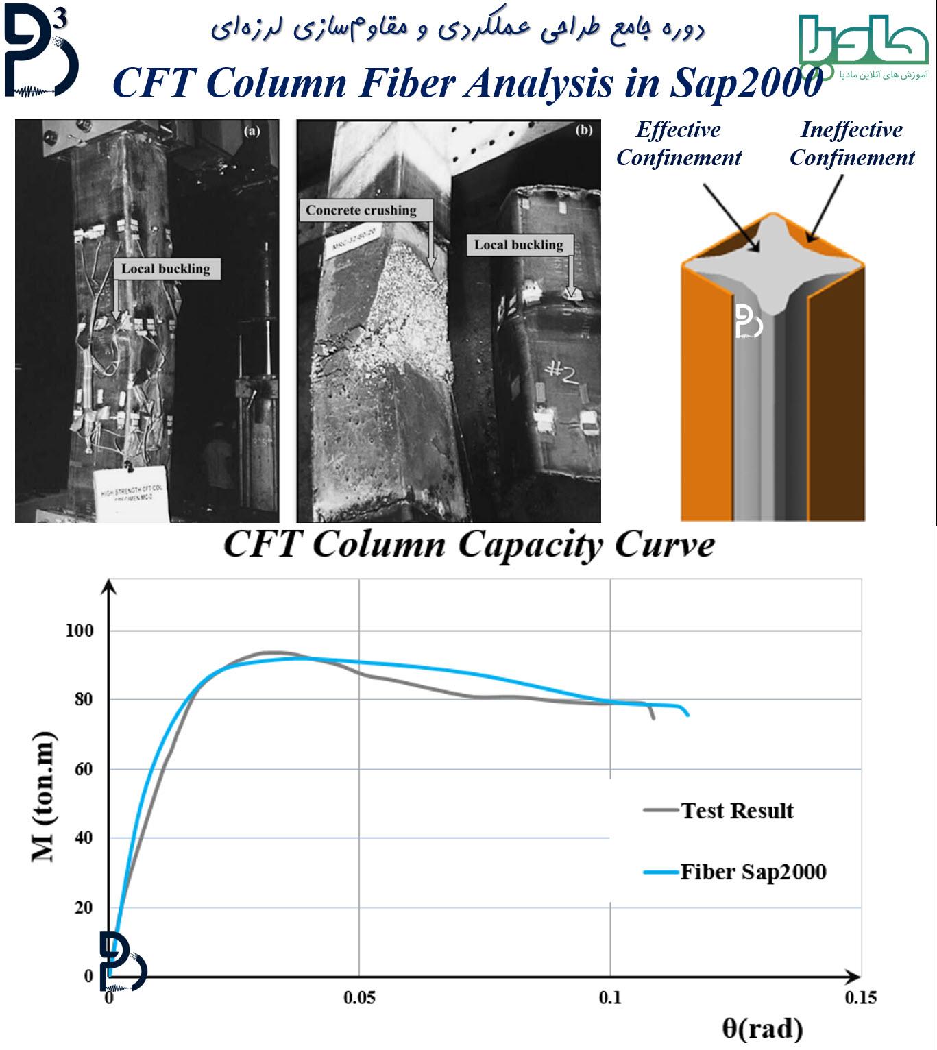 مقایسه نتایج تست مقاطع CFT با نتایج آنالیز فایبر در نرمافزار SAP2000