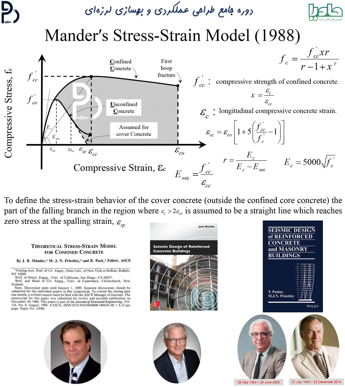 مدل بتن محصور شده و غیرمحصور شده مندر و همکاران برای طراحی عملکردی و بهسازی لرزهای