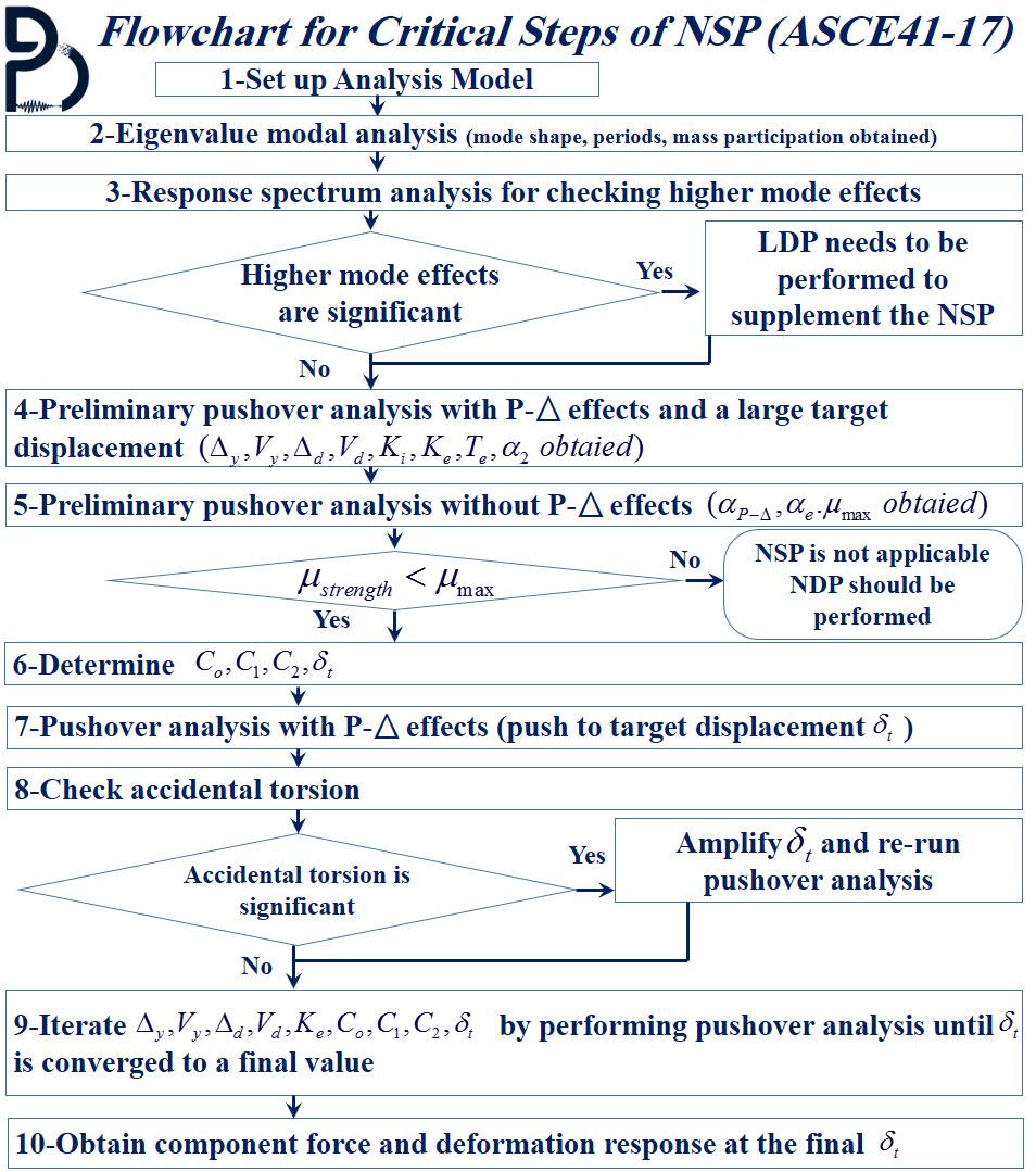روند طراحی عملکردی و بهسازی لرزه ای به وسیله تحلیل پوش آور (تحلیل استاتیکی غیرخطی) براساس استاندارد ASCE41-17