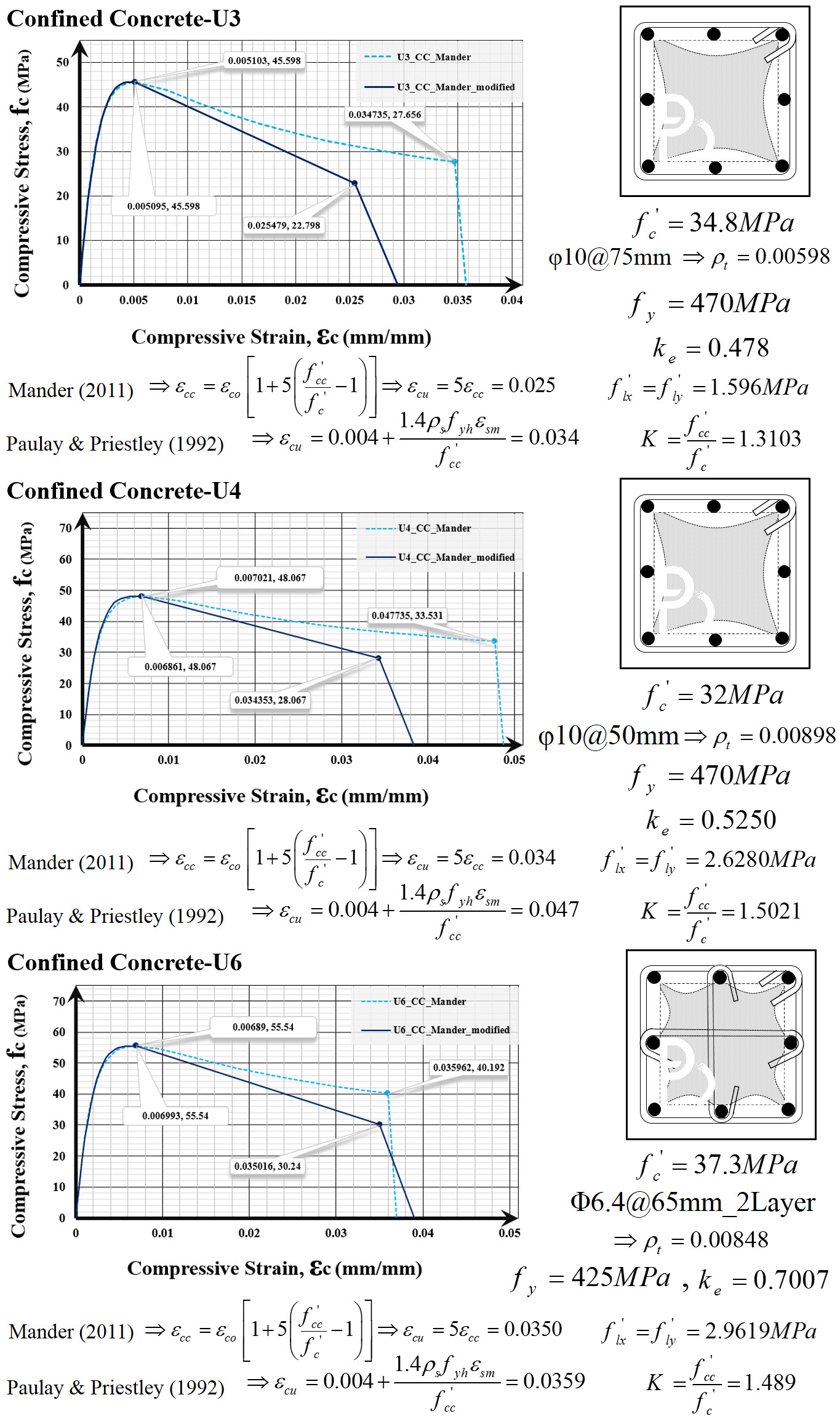 تاثیر آرماتورگذاری عرضی مختلف بر منحنی تنش -کرنش بتن محصور شده براساس مدلهای 1988 و 2011 مندر و همکاران