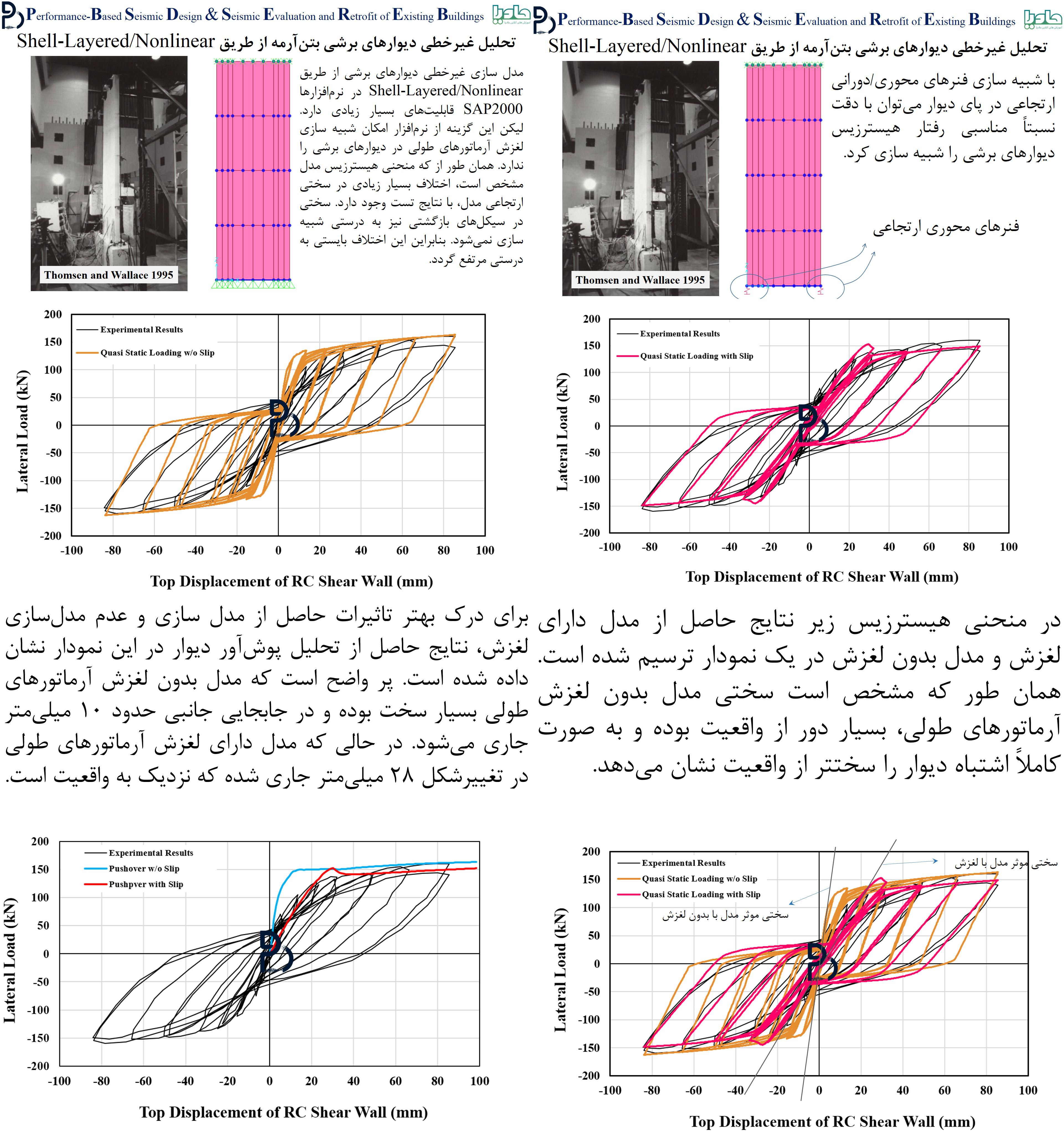تحلیل غیرخطی دیوارهای برشی به روش فایبر از طریق Shell-Layered/Nonlinear به همراه بررسی روشهای شبیه سازی لغزش آرماتورهای طولی