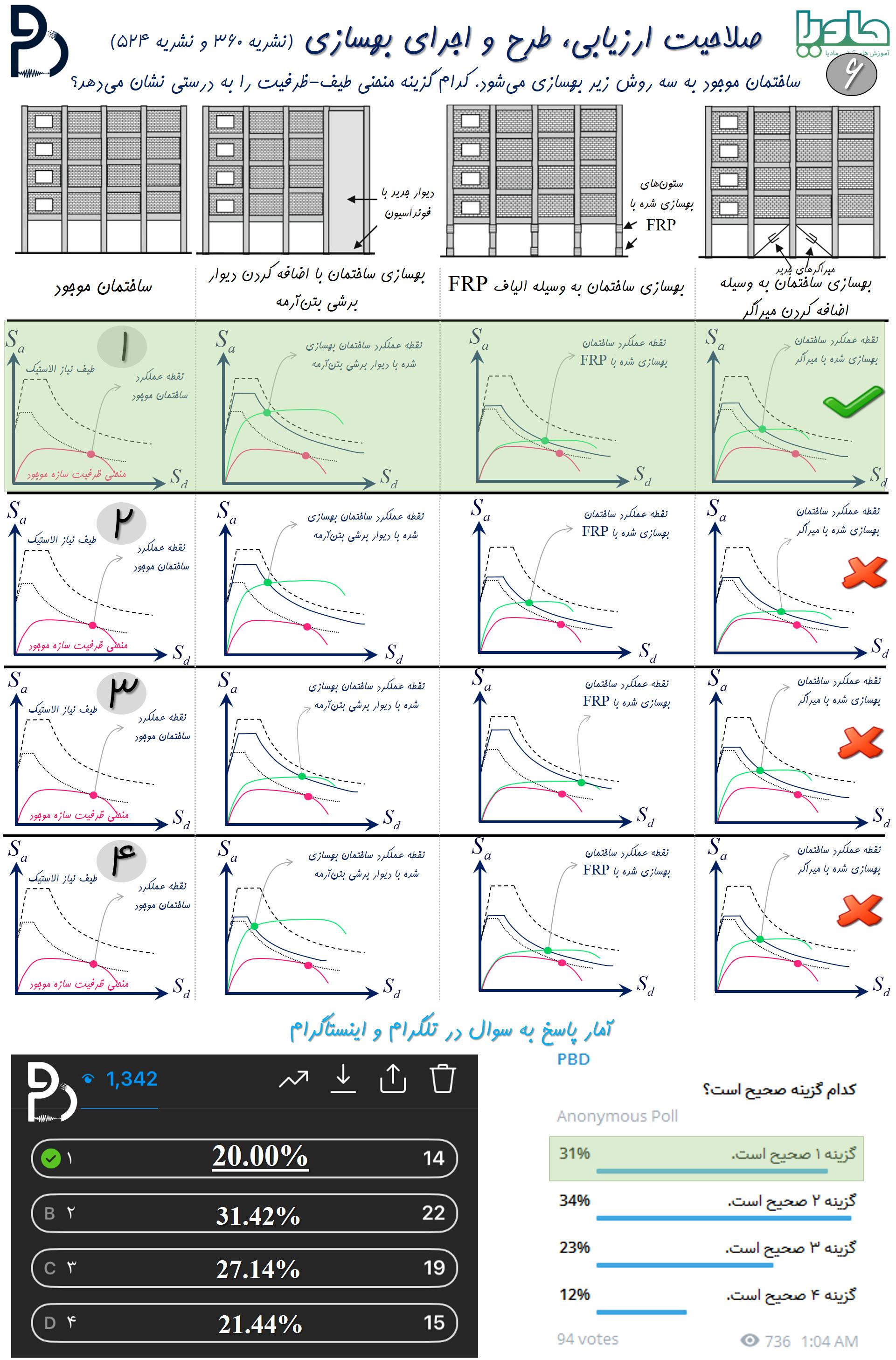بررسی منحنی طیف-ظرفیت براساس نشریه 524 - سوال ششم از سری سوالات تالیفی آزمون صلاحیت ارزیابی، طرح و اجرای بهسازی