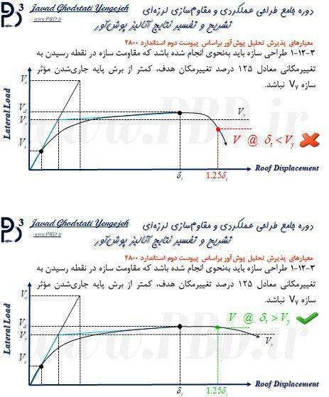 1-معیارهای پذیرش طراحی عملکردی براساس پیوست دوم استاندارد 2800