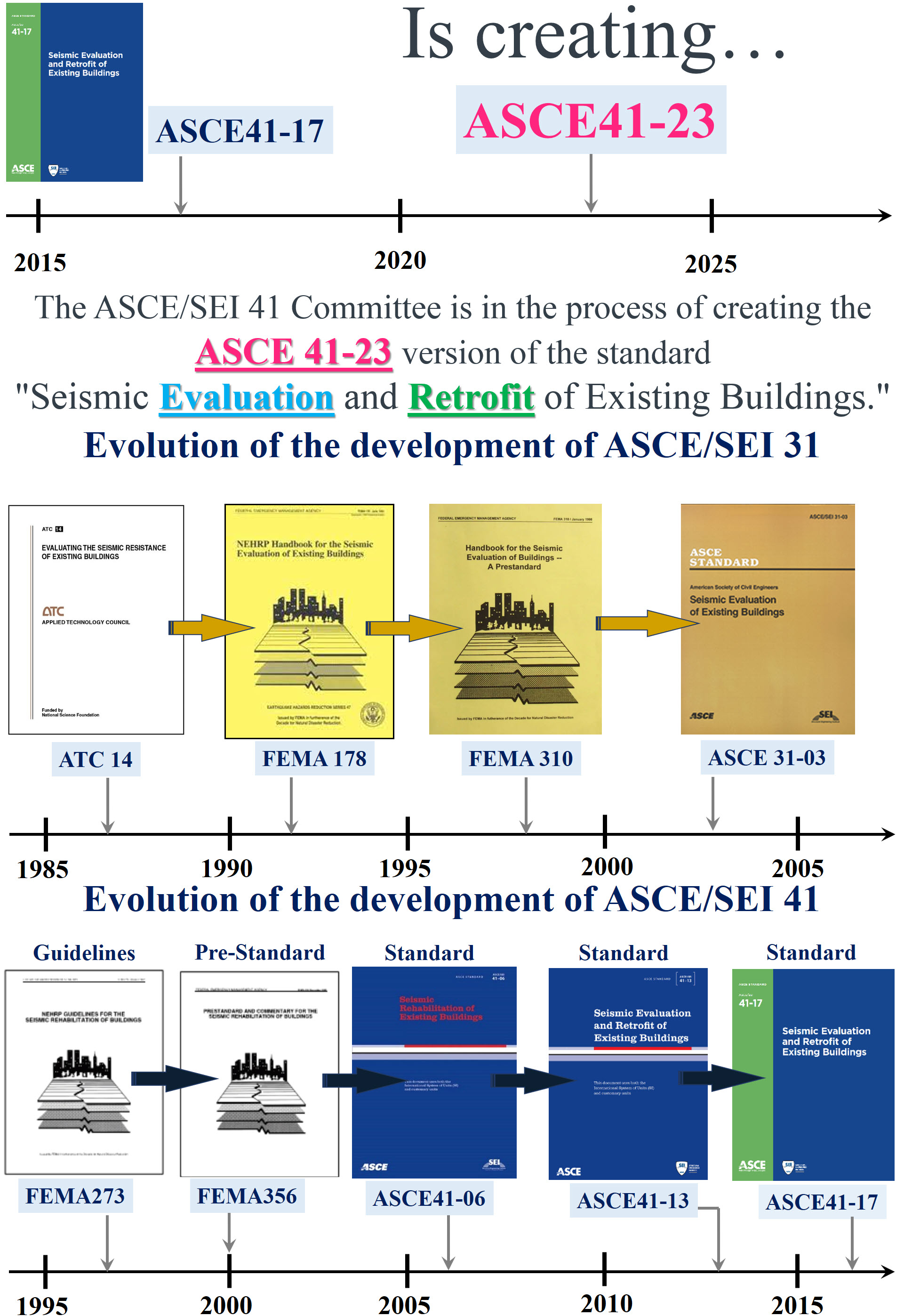 (ASCE 41-23 is creating ... (Performance - Based Seismic Design